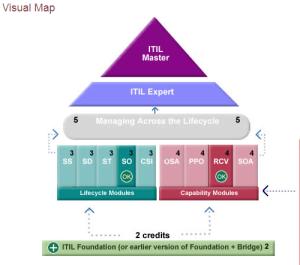 ITIL Credit Profiler